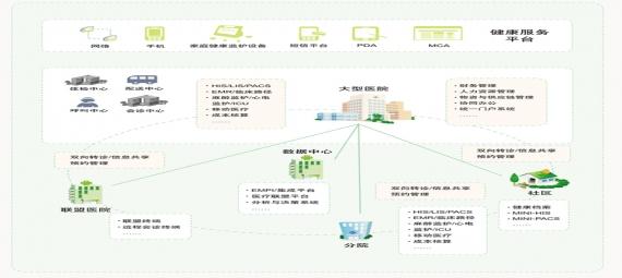 数字化医院解决方案-医院信息系统(HIS)